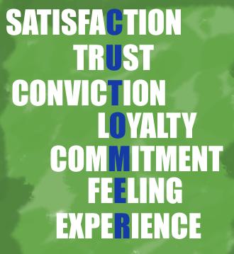 marketing and customer loyalty pdf